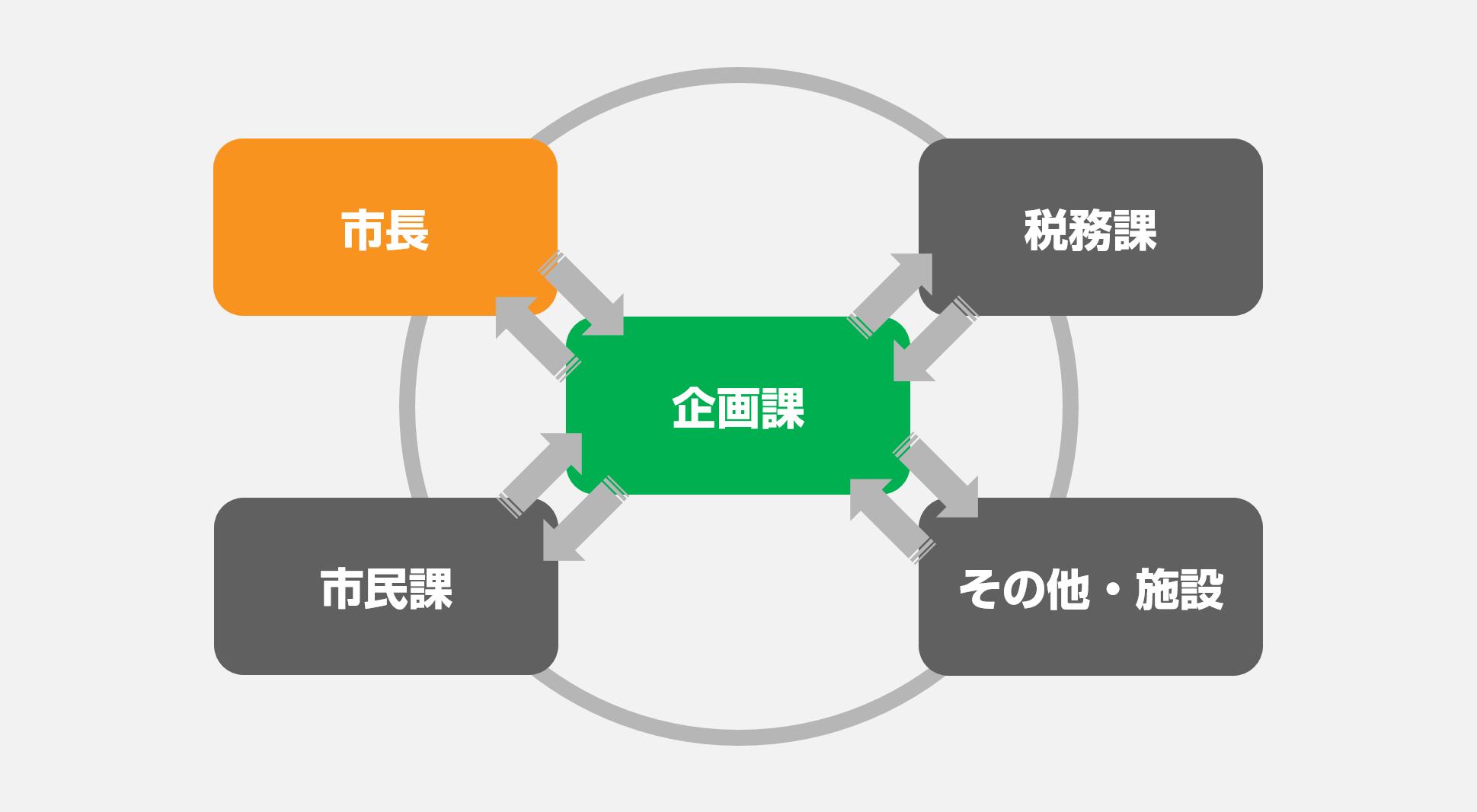 富岡市_4_サイクル図.png