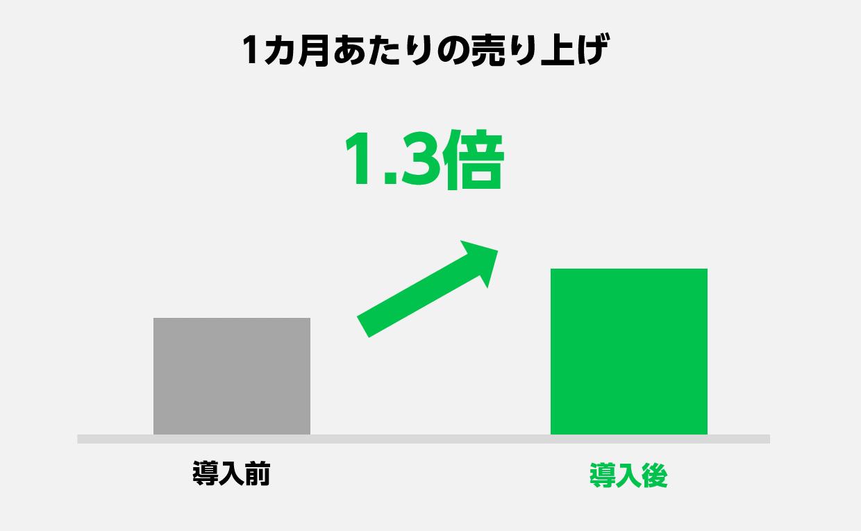 松本山雅FC_4_売上1.3倍.png